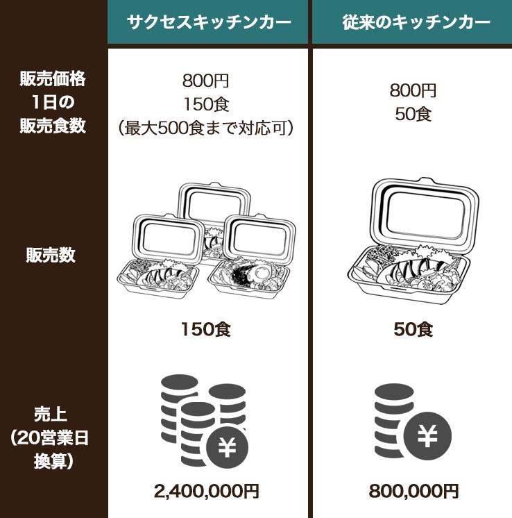 軽ベースのキッチンカーとの売上比較